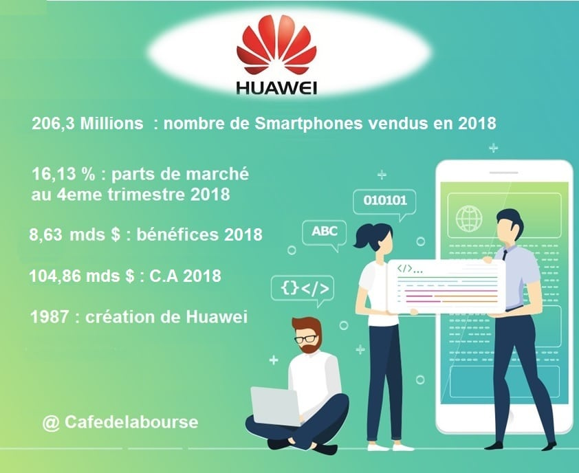 Huawei-infographie-chiffres-cles-2018