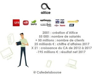 analyse-altice-telecommunications-internet