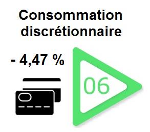 bourse-secteur-consommation-discretionnaire