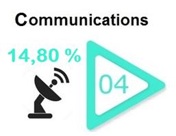 communication-internet-secteur-bourse-performant