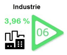 industrie-secteur-bourse