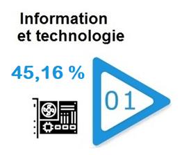 information-technologie-secteur-performant