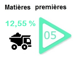 matieres-premieres-materiau-classement-secteur-bourse