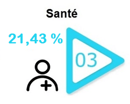 sante-secteur-bourse