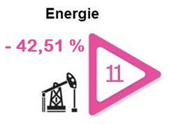 secteur-bourse-energie