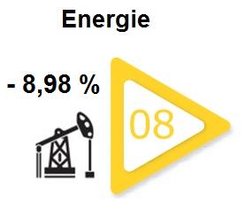 secteur-energie-bourse