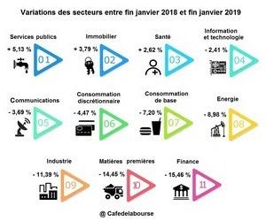 variations-secteurs-bourse