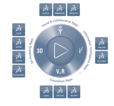 3d-experience-dassault-systemes