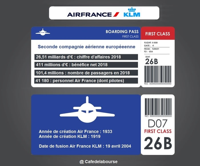 airfrance-klm-infographie