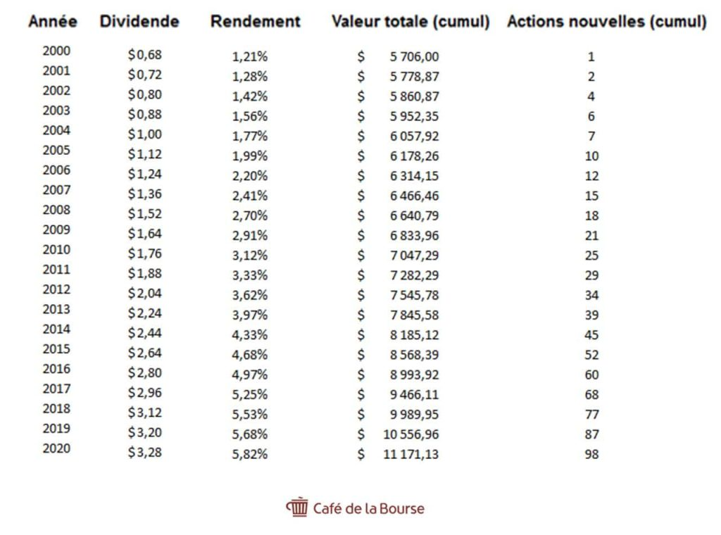 aristocrate-dividendes-exemple-coca-cola-rendement-action-2000-a-2020