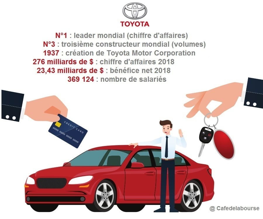 toyota-voiture-bourse-infographie