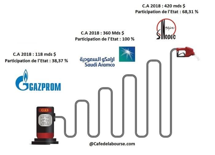 petrole-gaz-geants-matieres-premieres