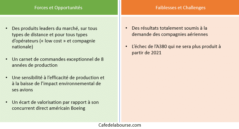 airbus-strategie-forces-faiblesses