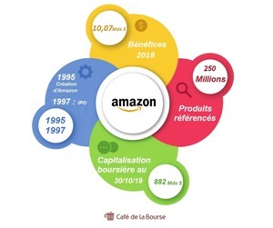 amazon-analyse-bourse