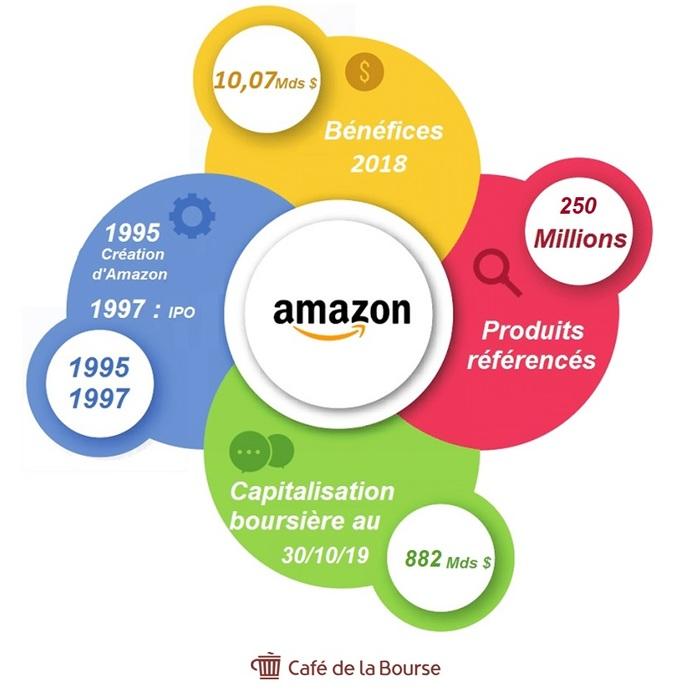 Amazon En Bourse Faut Il Investir Dans Cette Gafam