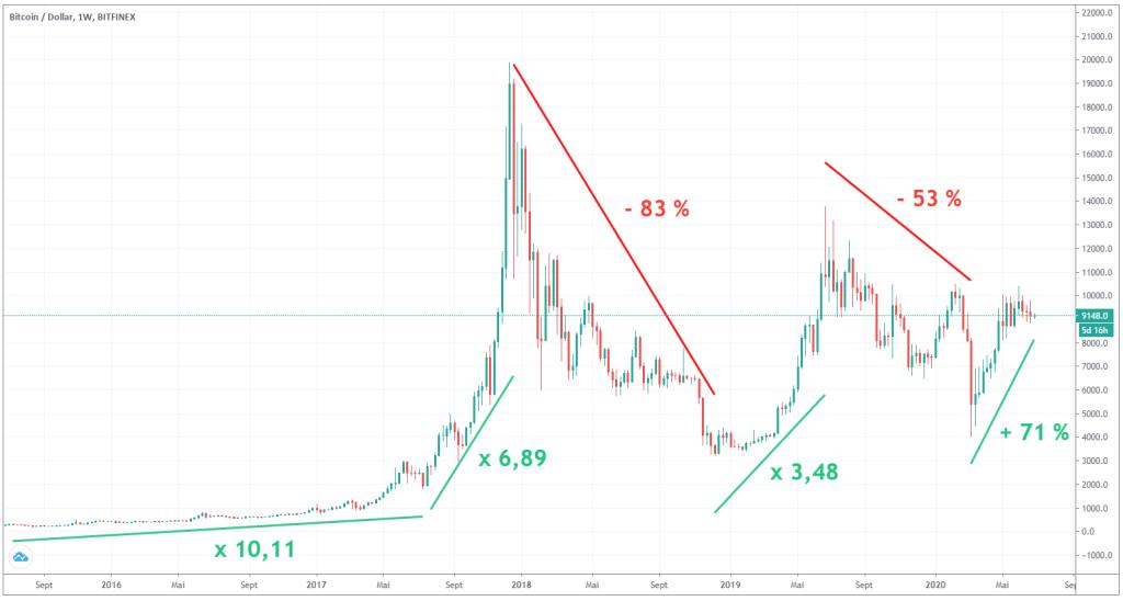 cours-bitcoin-evolution-sur-5-ans
