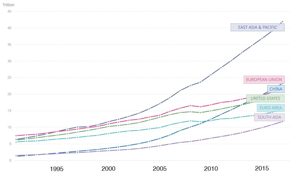 graphique-PIB-pays-asie