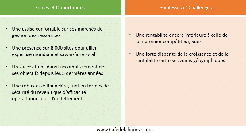 infographie-veolia-forces-faiblesses
