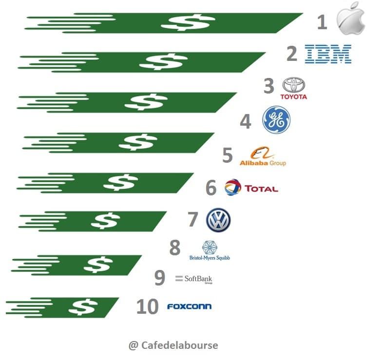 top-10-societes-internationales-avec-cash-argent