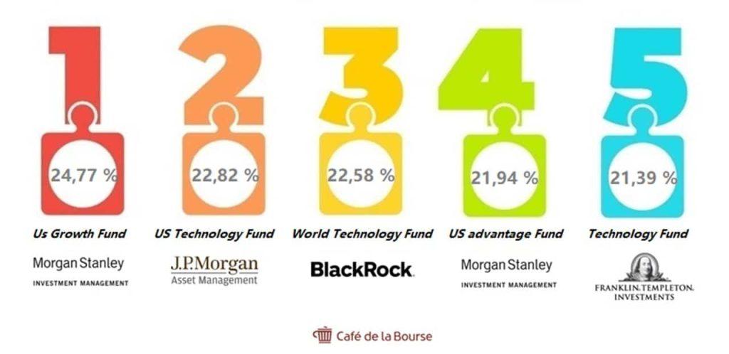 top 5 fonds OPCVM plus performants depuis 10 ans 2020