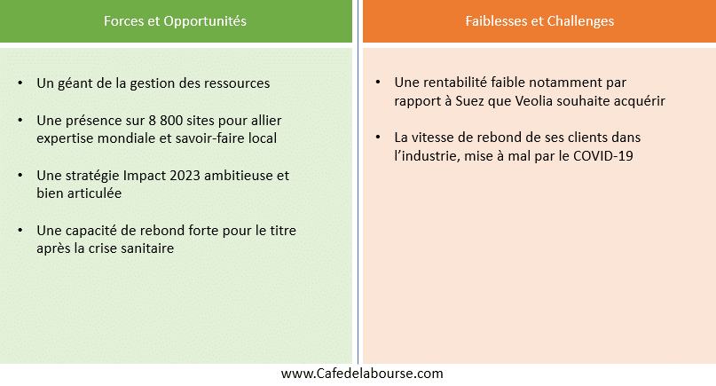 veolia-forces-faiblesses-strategie