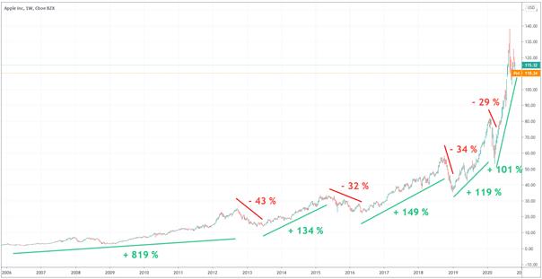 cours-apple-graphique-depuis-2006