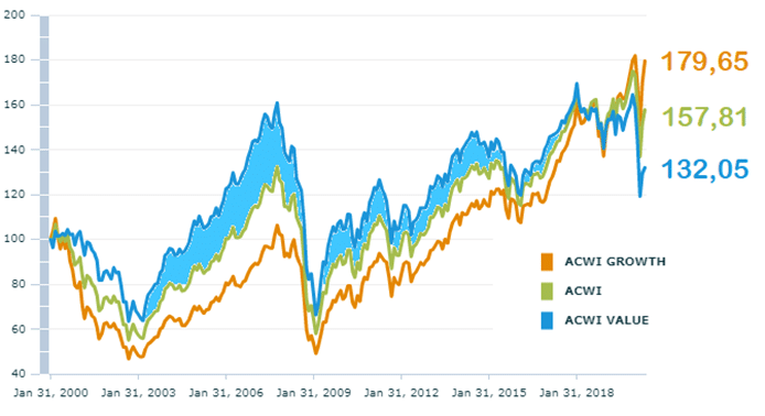 evolution-indicateurs-msci-value-growth-20-ans