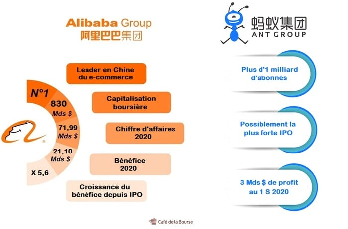 alibaba-chiffres-infographie