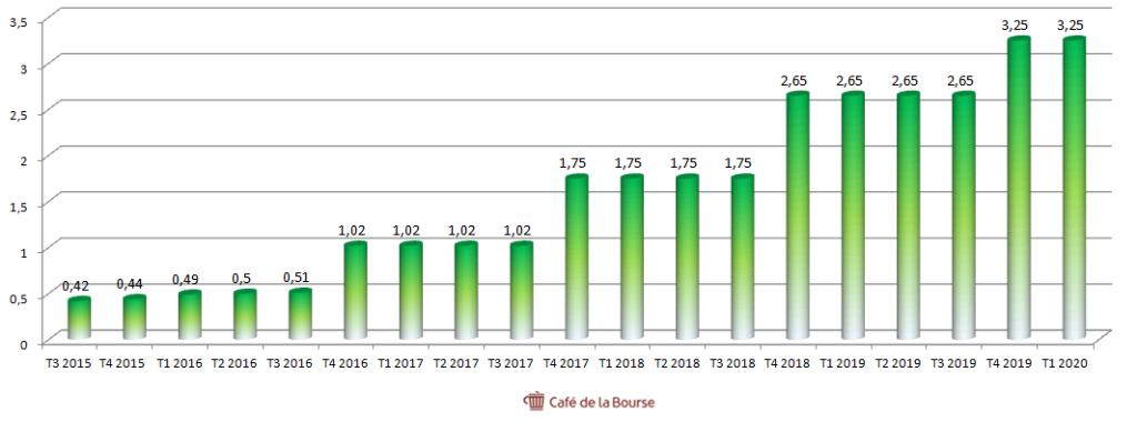 broadcom-dividendes-trimestriels