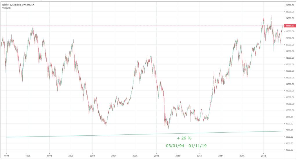 evolution-indice-nikkei