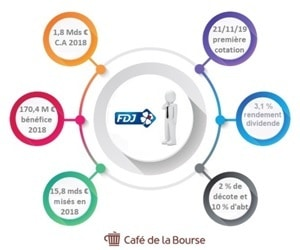 ipo-action-fdj-bourse