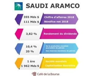 saudi-aramco-bourse