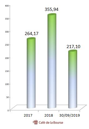 saudi-aramco-chiffre-affaires-depuis-2017