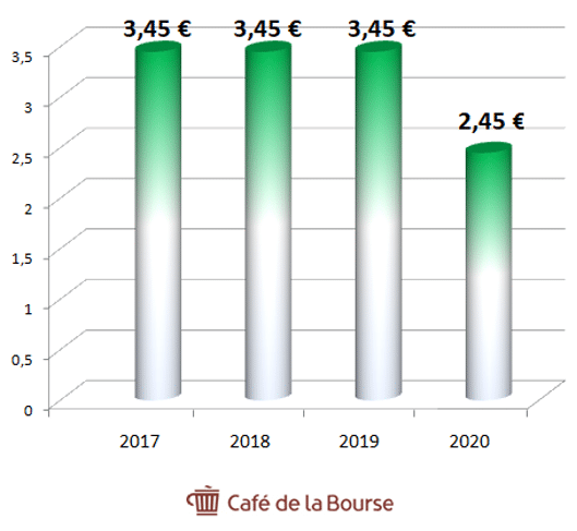 Bic-evolution-dividendes-2017-2020