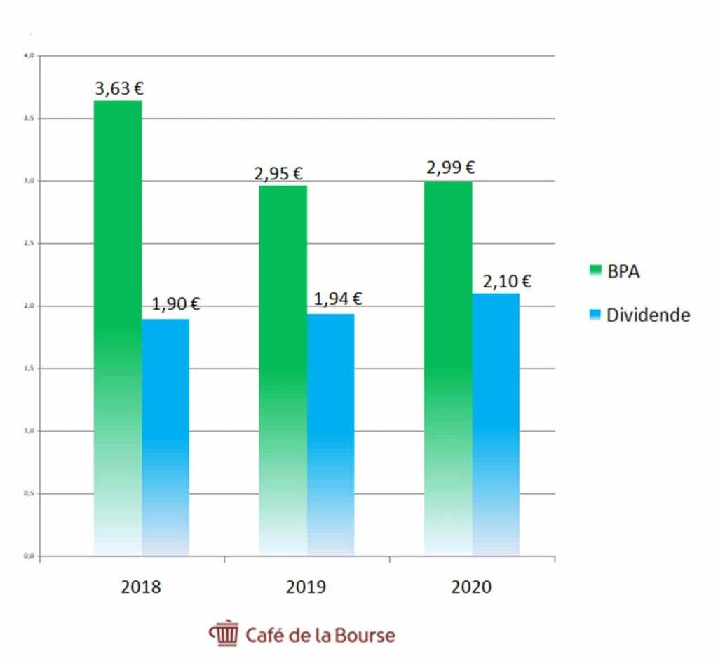 Danone-BPA-dividendes-2018-2020