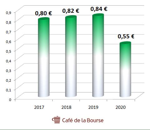 Eni-evolution-dividende-2017-2020