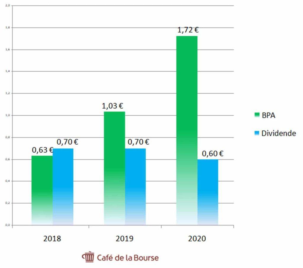 Orange-BPA-dividendes-2018-2020