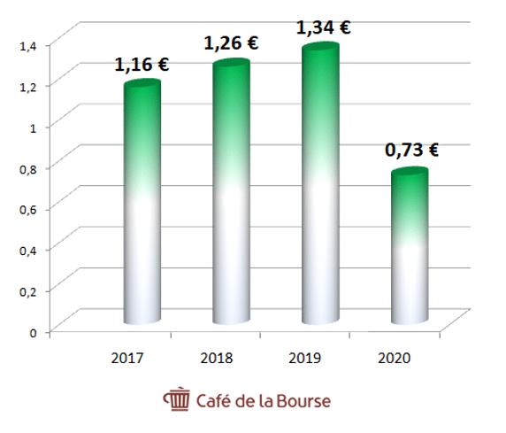 evolution-dividende-Axa-2017-2020