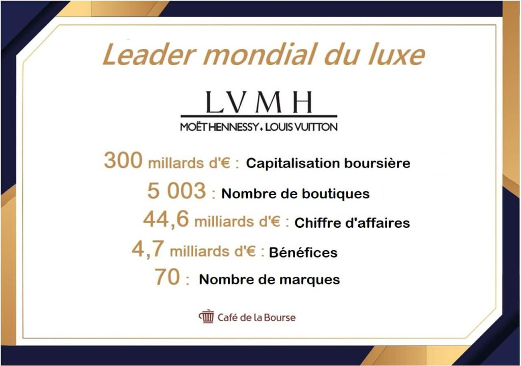 infographie-chiffres-cles-LVMH