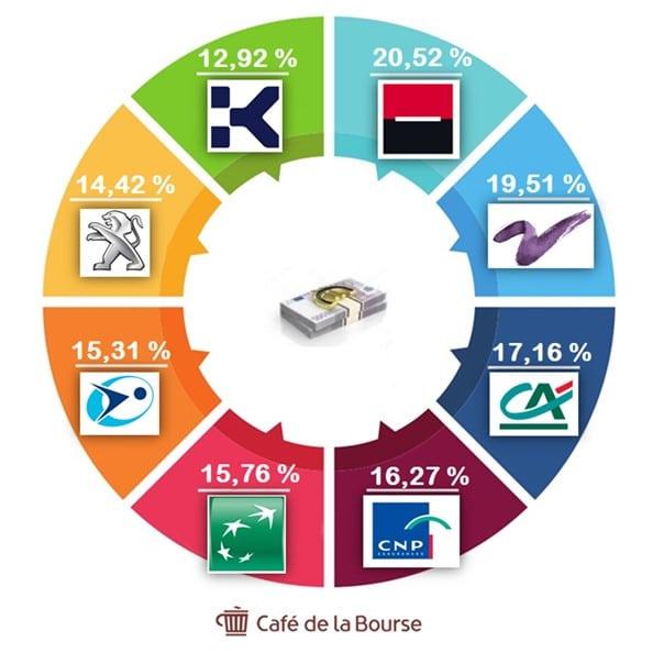 classement-huit-societes-francaises-rentables-bourse