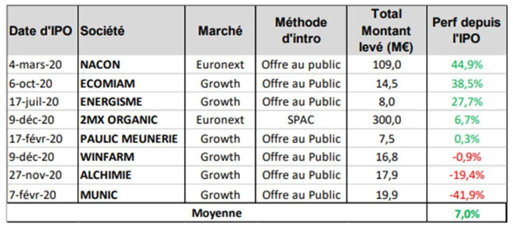 performance-IPO-francaises-2020