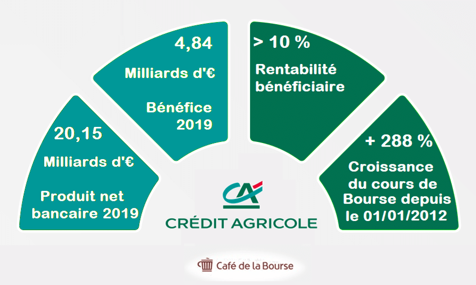 credit-agricole-chiffres-infographie