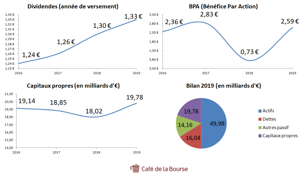 action-saint-gobain-analyse-fondamentale