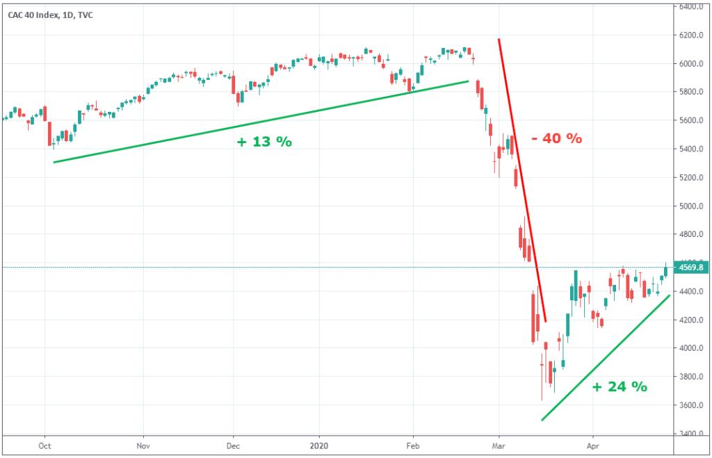 cac-40-tendances-graphiques-court-terme