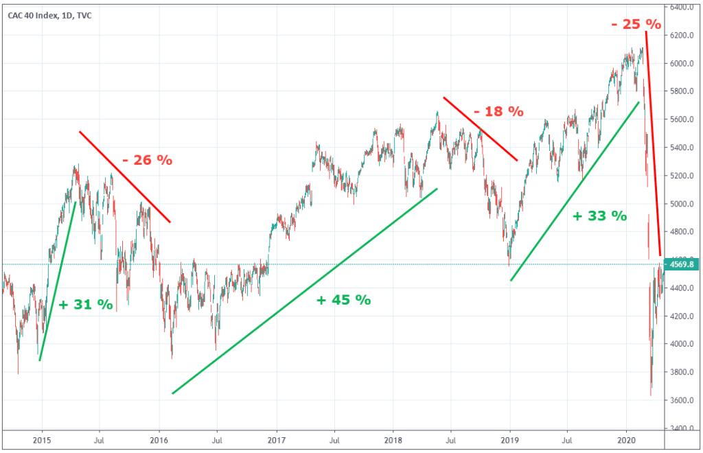 cac-40-tendances-graphiques-moyen-terme