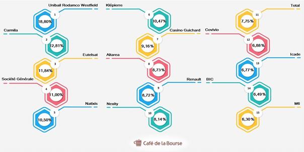 classement-actions-francaises-dividendes-impressionnants