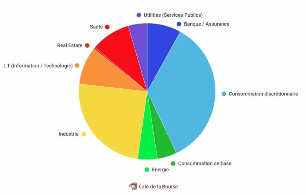 diagramme repartition sectorielle cac 40 septembre 2021