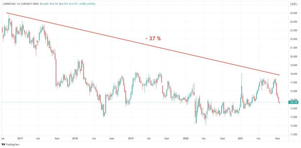 evolution-5-ans-cours-bourse-action-cac-40-Carrefour
