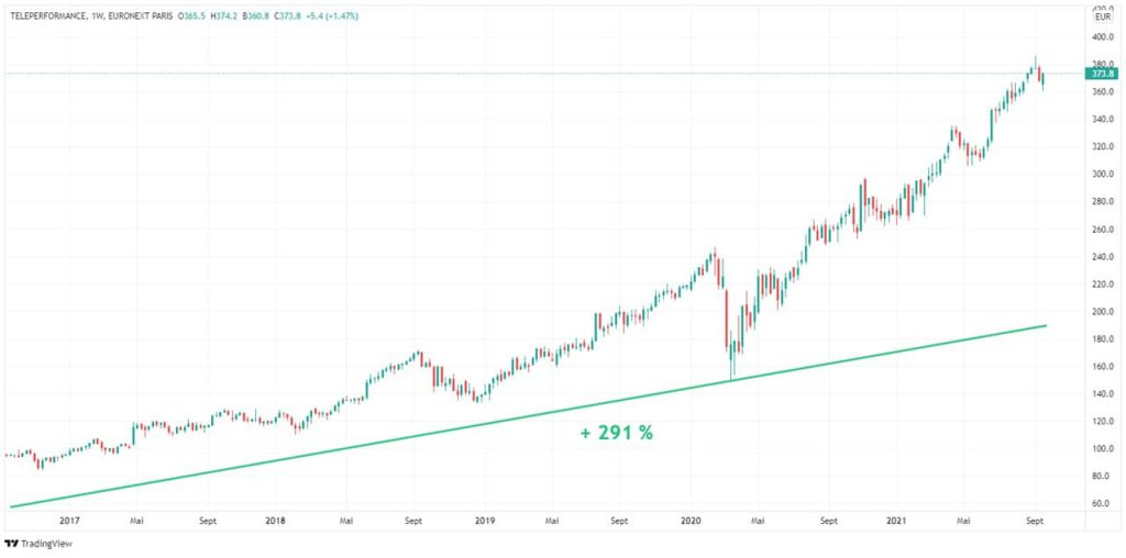 evolution-5-ans-cours-bourse-action-cac-40-Teleperformance