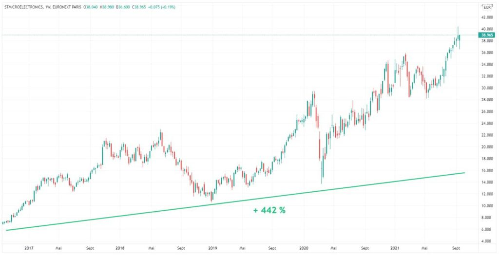 evolution-5-ans-cours-bourse-action-cac-40-stmicroelectronics